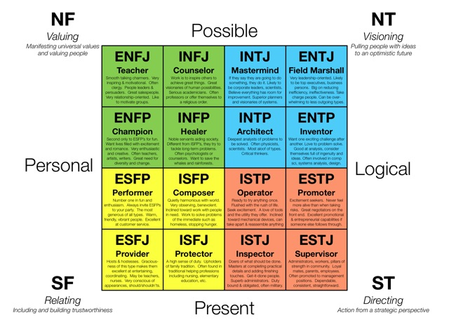 Insights vs MBTI: Am I an Extrovert?