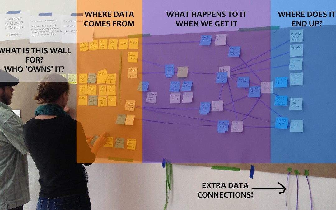 Visualizing Your Data Architecture