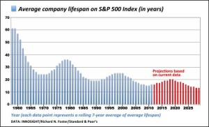 lifespan-sp-500