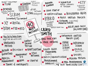 40agile-methods